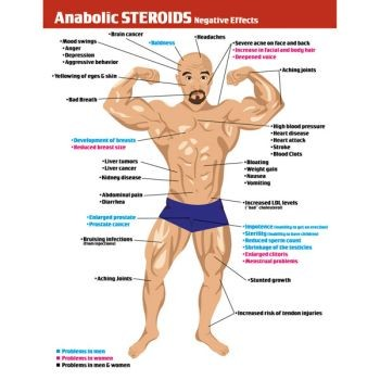 Anabolic Steroids Tear Pad